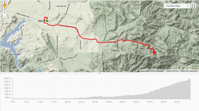 2014 Mt Buller Road Race course and elevation profile (including warmup laps).